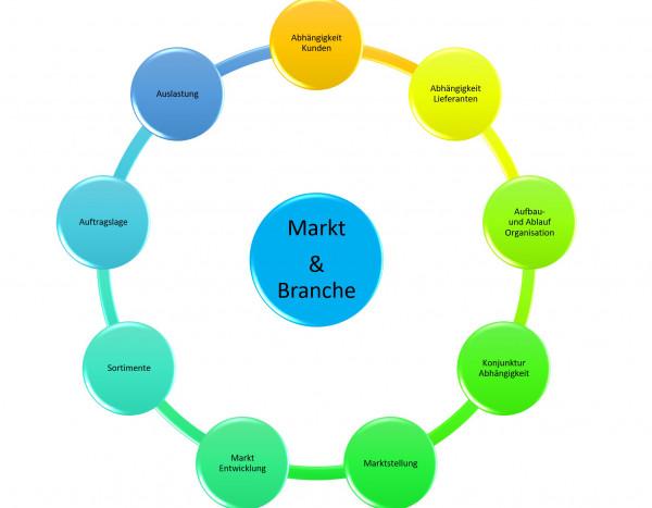 Markt und Branche.jpg