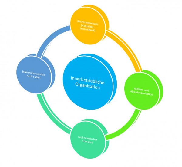 Innerbetriebliche Organisation.jpg